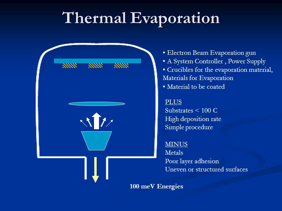 Thermal Evaporation Electron Beam Evaporation gun A System Controller, Power Supply Crucibles for the evaporation material, Materials for Evaporation Material to be coated PLUS Substrates < 100 C High deposition rate Simple procedure MINUS Metals Poor layer adhesion Uneven or structured surfaces 100 meV Energies