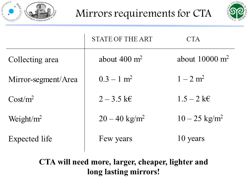 STATE OF THE ART CTA Collecting area Mirror-segment/Area Cost/m 2 Weight/m 2 Expected life about 400 m 2 0.3 – 1 m 2 2 – 3.5 k€ 20 – 40 kg/m 2 Few years about 10000 m 2 1 – 2 m 2 1.5 – 2 k€ 10 – 25 kg/m 2 10 years Mirrors requirements for CTA CTA will need more, larger, cheaper, lighter and long lasting mirrors!