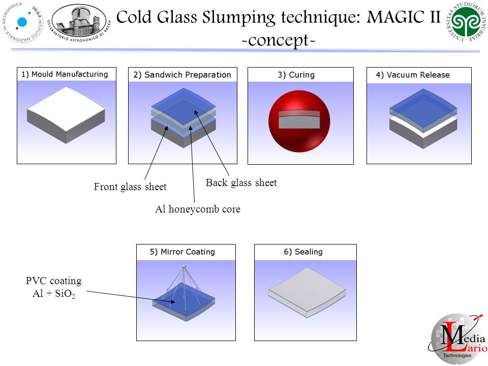 Cold Glass Slumping technique: MAGIC II -concept- Front glass sheet Al honeycomb core Back glass sheet PVC coating Al + SiO 2