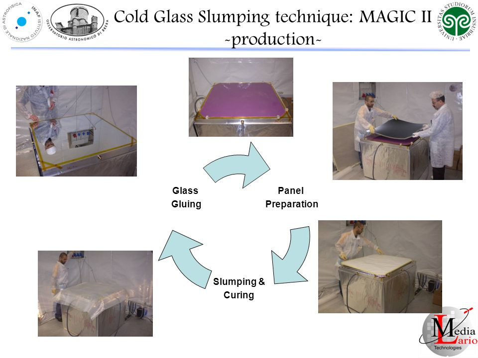Panel Preparation Slumping & Curing Glass Gluing Cold Glass Slumping technique: MAGIC II -production-