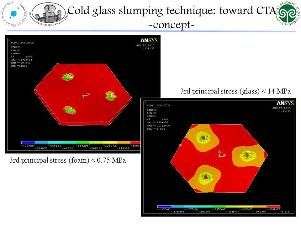 3rd principal stress (foam) < 0.75 MPa 3rd principal stress (glass) < 14 MPa Cold glass slumping technique: toward CTA -concept-