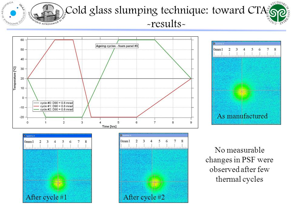 As manufactured After cycle #1 After cycle #2 No measurable changes in PSF were observed after few thermal cycles Cold glass slumping technique: toward CTA -results-