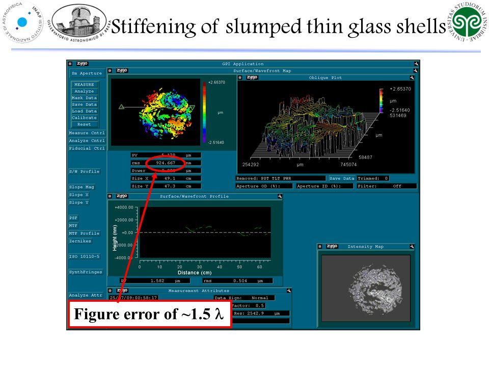 Figure error of ~1.5 Stiffening of slumped thin glass shells