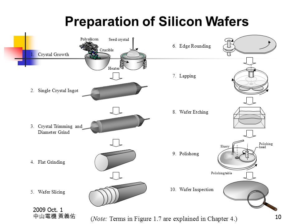 2009 Oct. 1 中山電機 黃義佑 10 Preparation of Silicon Wafers 1.Crystal Growth 2.Single Crystal Ingot 3.Crystal Trimming and Diameter Grind 4.Flat Grinding 5.