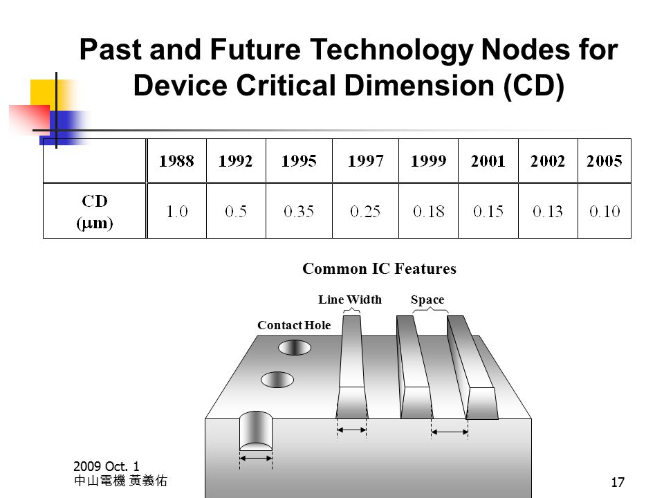 2009 Oct. 1 中山電機 黃義佑 17 Past and Future Technology Nodes for Device Critical Dimension (CD) Common IC Features Contact Hole Line Width Space
