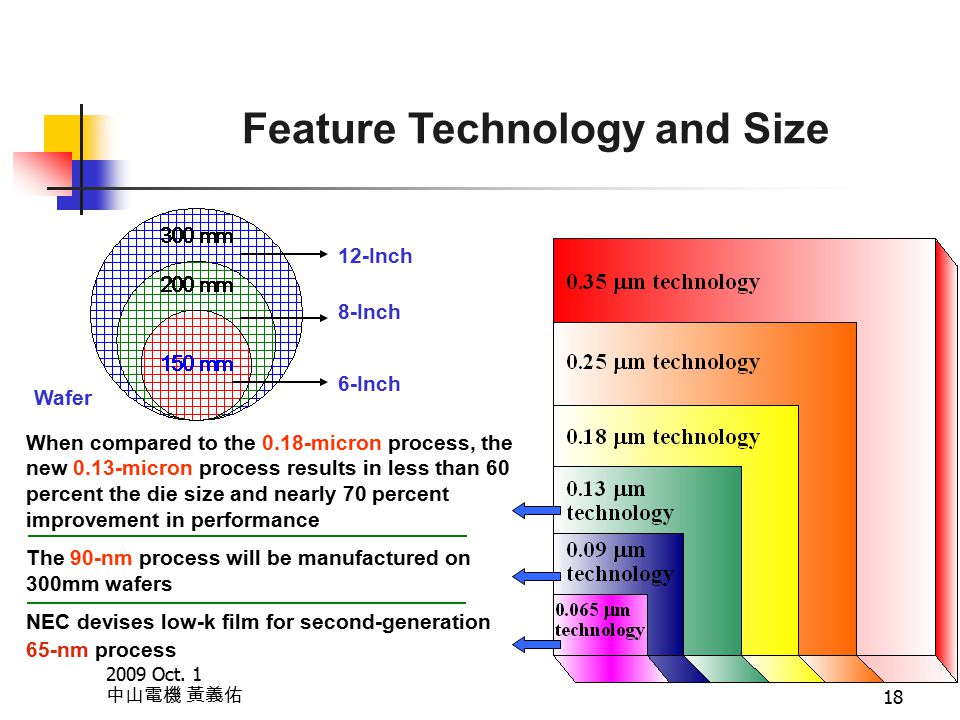 2009 Oct. 1 中山電機 黃義佑 18 Feature Technology and Size Wafer 12-Inch 8-Inch 6-Inch When compared to the 0.18-micron process, the new 0.13-micron process
