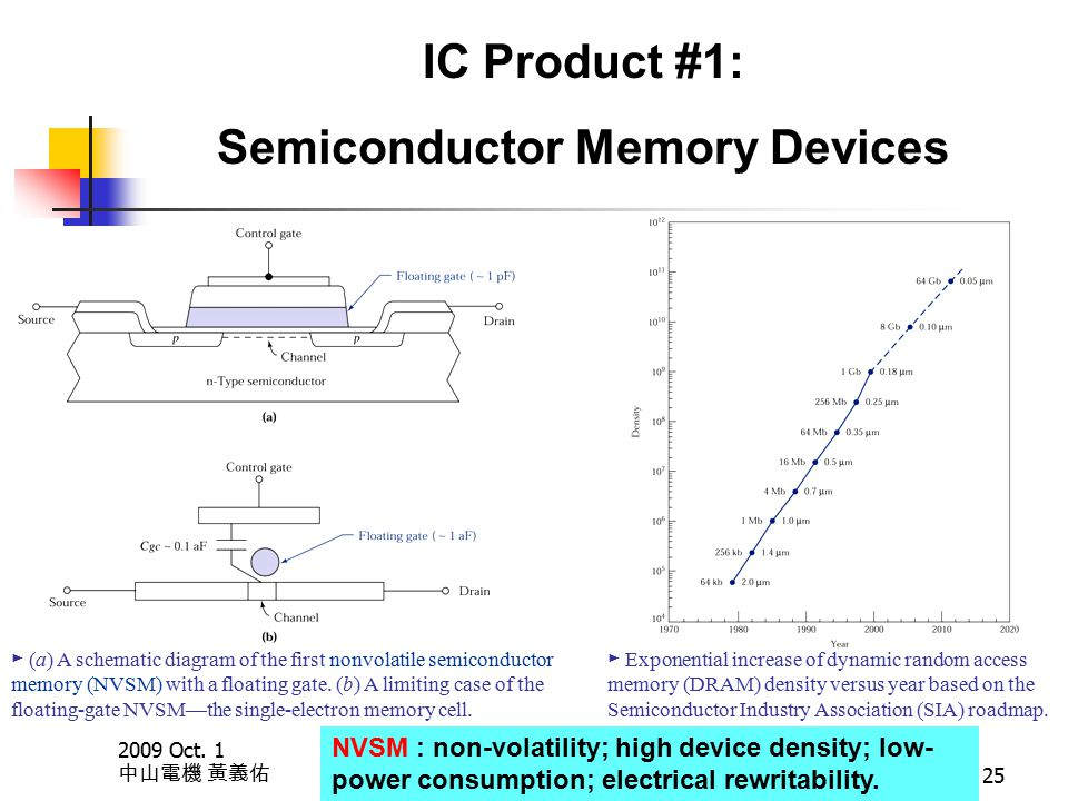 2009 Oct. 1 中山電機 黃義佑 25 ► (a) A schematic diagram of the first nonvolatile semiconductor memory (NVSM) with a floating gate. (b) A limiting case of th