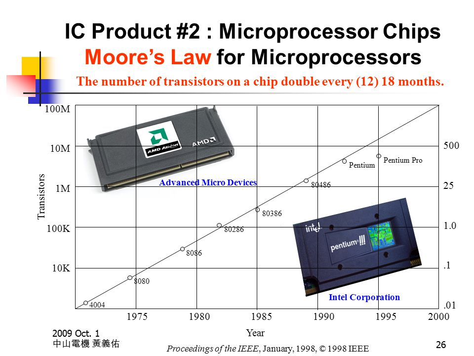 2009 Oct. 1 中山電機 黃義佑 26 IC Product #2 : Microprocessor Chips Moore's Law for Microprocessors Advanced Micro Devices Intel Corporation Year 4004 8080 8