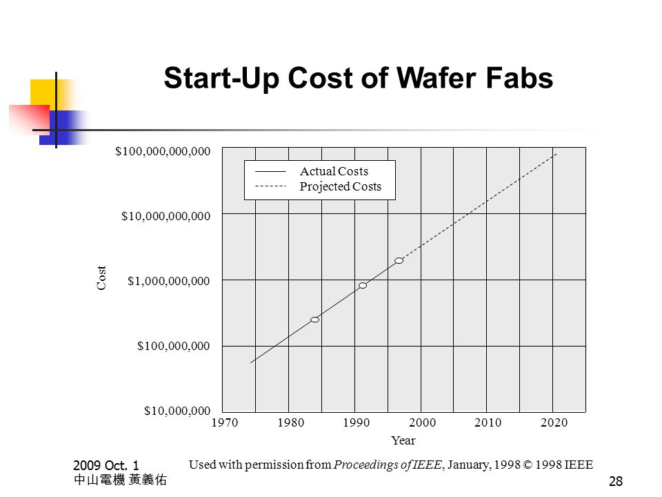 2009 Oct. 1 中山電機 黃義佑 28 Start-Up Cost of Wafer Fabs $100,000,000,000 $10,000,000,000 $1,000,000,000 $100,000,000 $10,000,000 Cost 19701980199020002010