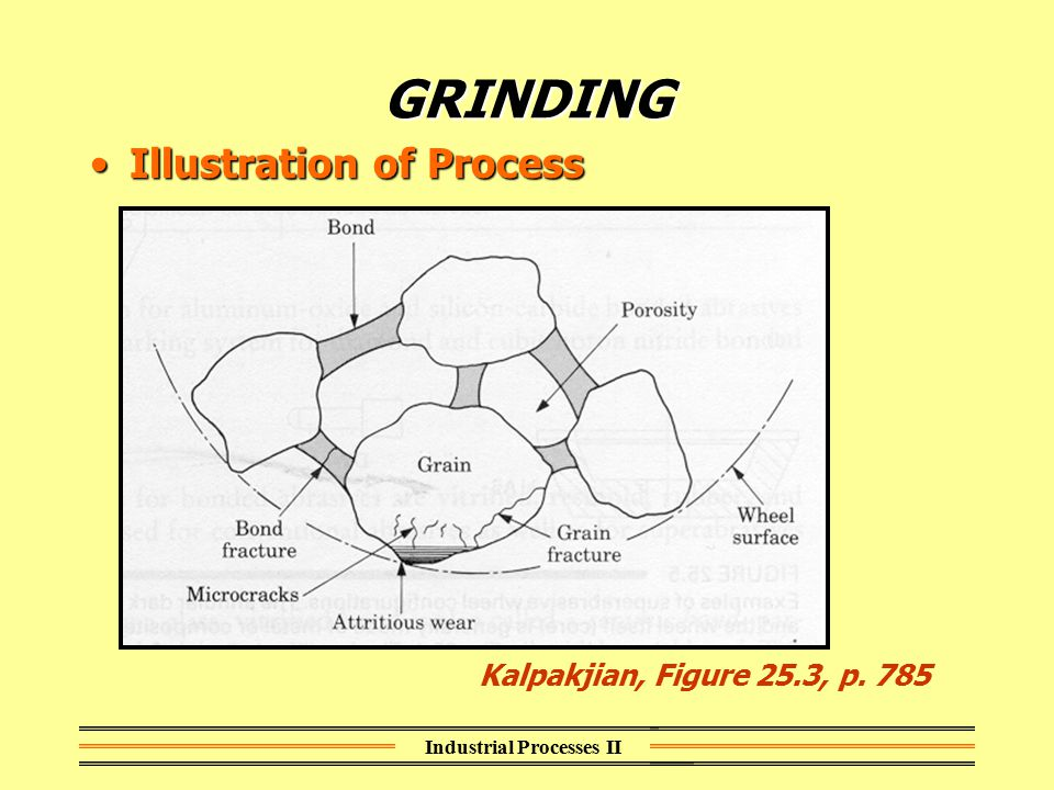 Industrial Processes II GRINDING Illustration of ProcessIllustration of Process Kalpakjian, Figure 25.3, p. 785