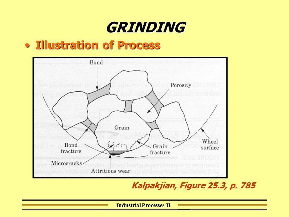Industrial Processes II GRINDING Types of Machines/EquipmentTypes of Machines/Equipment –Surface Grinders Groover, Figure 26.9, p.