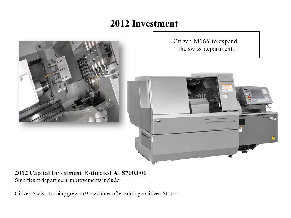 2013 Investment