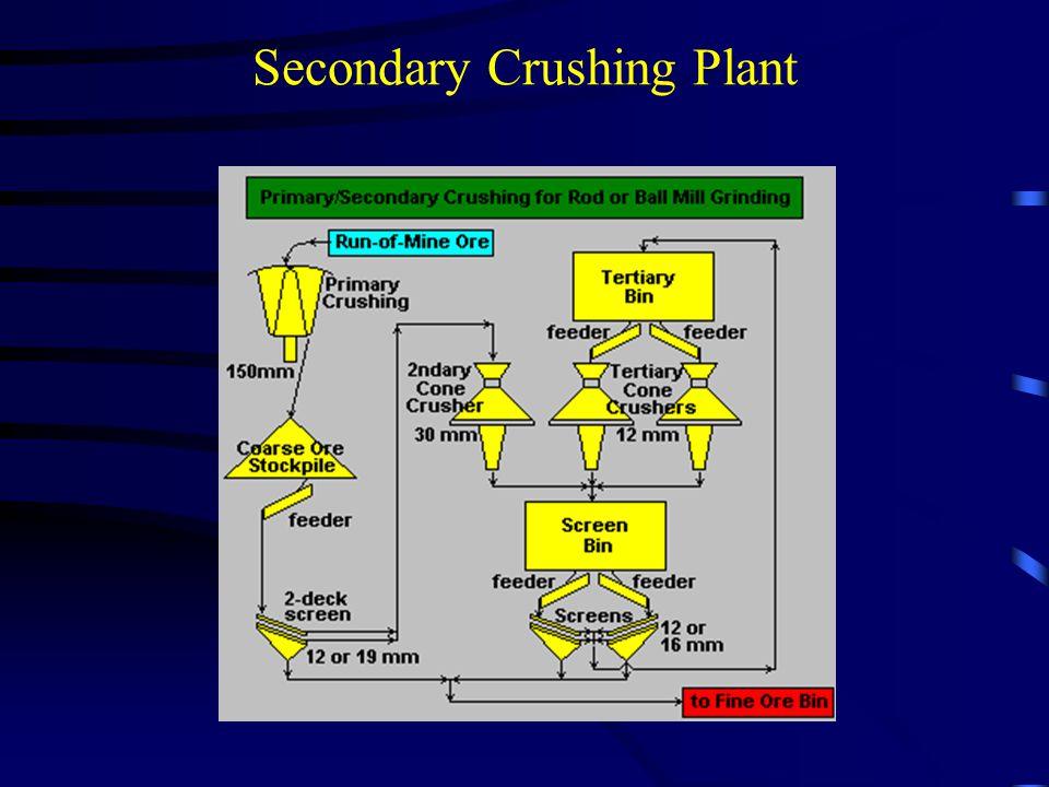 Secondary Crushing Plant