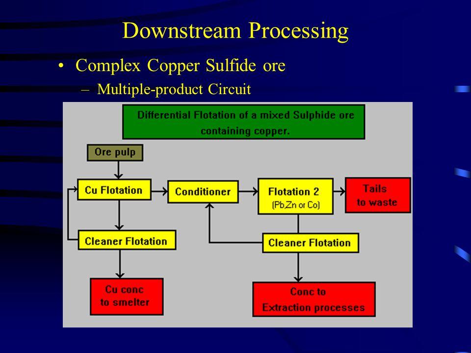 Downstream Processing Complex Copper Sulfide ore – Multiple-product Circuit