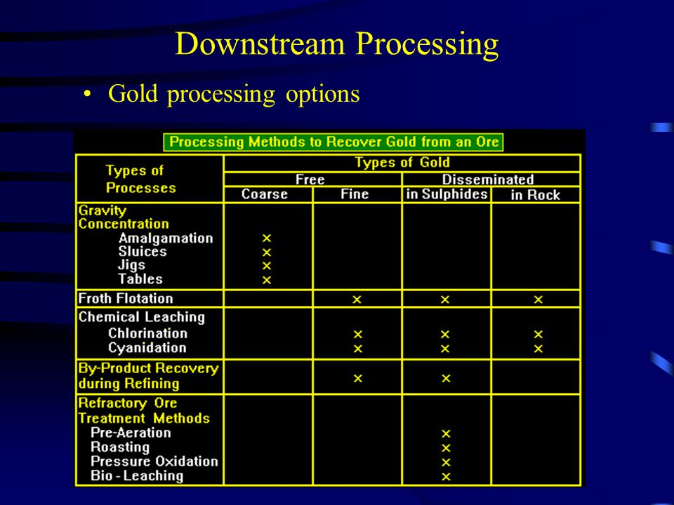 Downstream Processing Gold processing options
