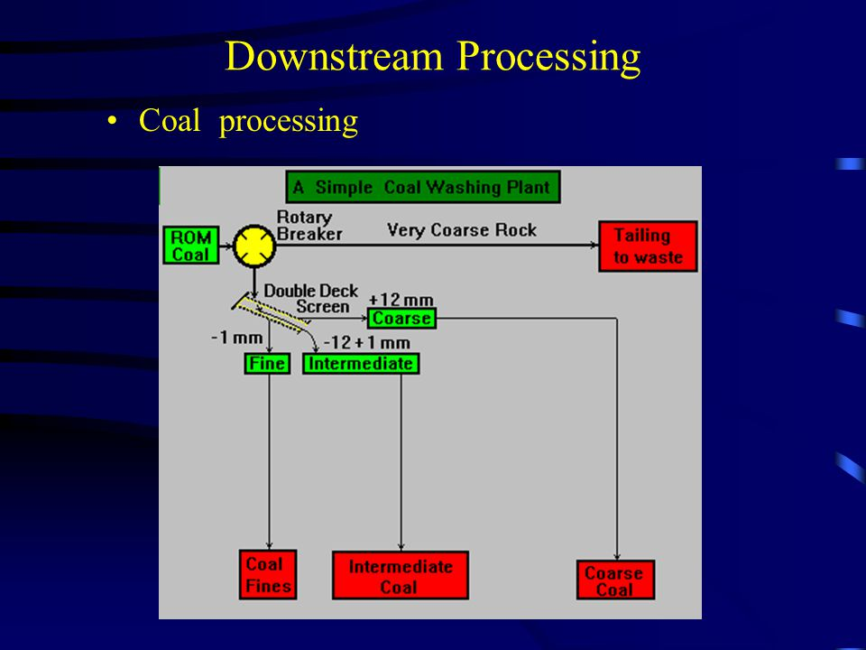 Downstream Processing Coal processing