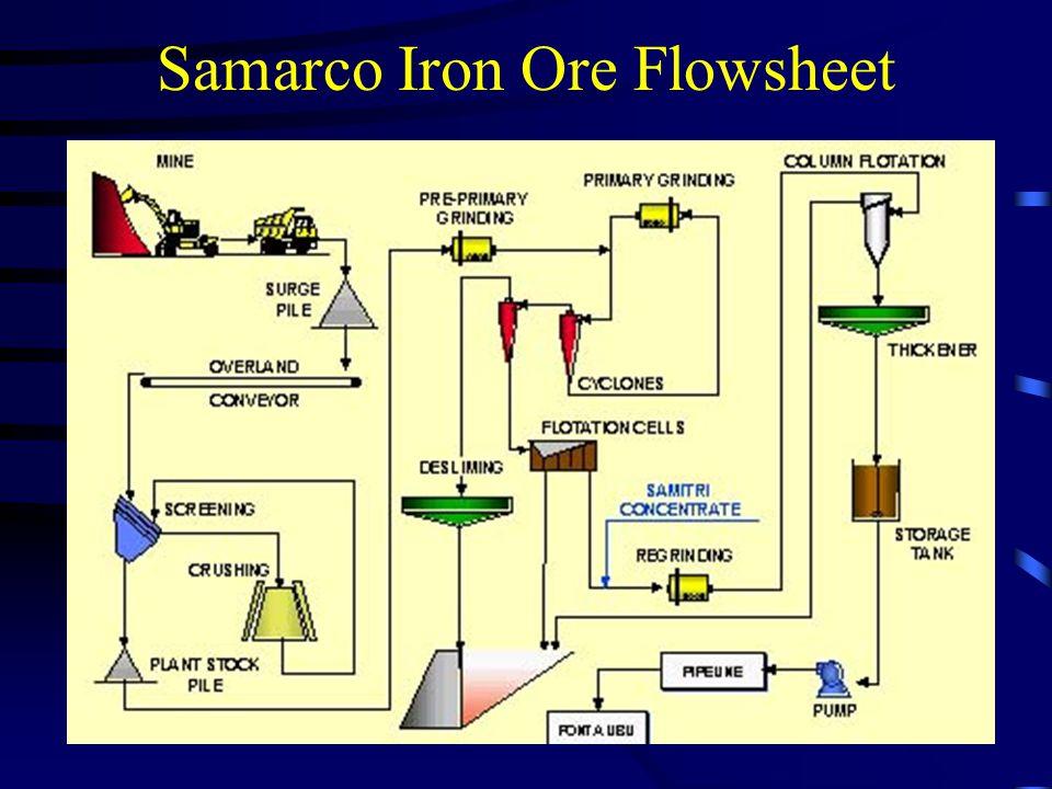 Samarco Iron Ore Flowsheet