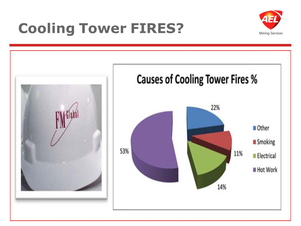 Cooling Tower FIRES