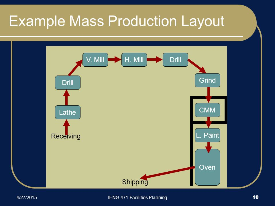 4/27/2015IENG 471 Facilities Planning 10 Example Mass Production Layout DrillV.