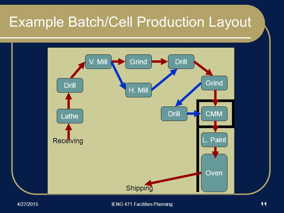 4/27/2015IENG 471 Facilities Planning 11 Example Batch/Cell Production Layout DrillV.