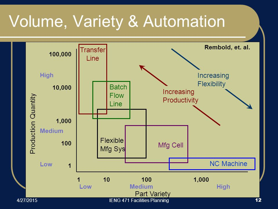 4/27/2015IENG 471 Facilities Planning 12 Volume, Variety & Automation Production Quantity Part Variety Low Medium High High Medium Low 1 10 100 1,000 100,000 10,000 1,000 100 1 Mfg Cell NC Machine Flexible Mfg Sys Transfer Line Batch Flow Line Increasing Productivity Increasing Flexibility Rembold, et.