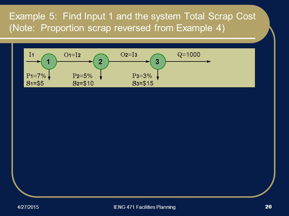 Example 5: Find Input 1 and the system Total Scrap Cost (Note: Proportion scrap reversed from Example 4) 4/27/2015IENG 471 Facilities Planning 20 123 I1I1 O 1 =I 2 O 2 =I 3 Q= 1000 P 1 = 7% S 1 =$5 P 2 = 5% S 2 =$10 P 3 = 3% S 3 =$15