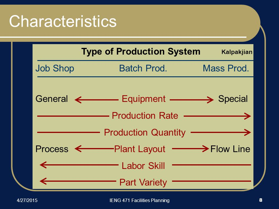 4/27/2015IENG 471 Facilities Planning 8 Type of Production System Job ShopBatch Prod.Mass Prod. General Equipment Special Production Rate Production Q