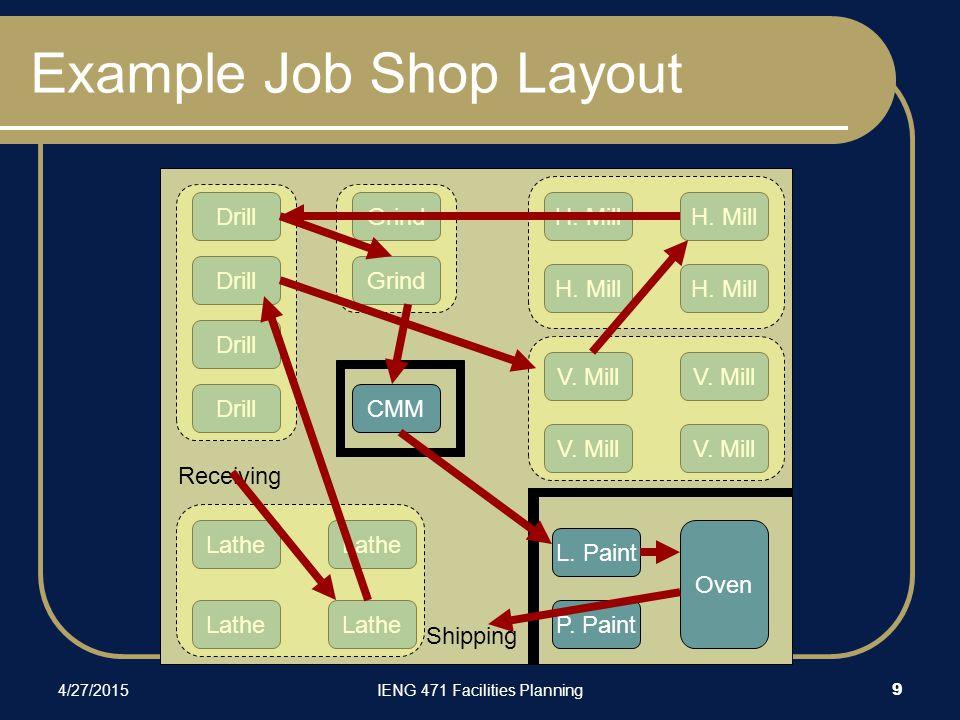 4/27/2015IENG 471 Facilities Planning 9 Example Job Shop Layout Drill V.