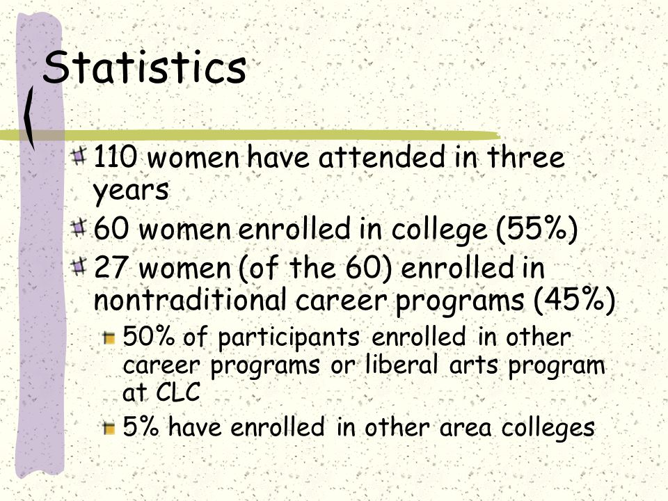 Statistics 110 women have attended in three years 60 women enrolled in college (55%) 27 women (of the 60) enrolled in nontraditional career programs (45%) 50% of participants enrolled in other career programs or liberal arts program at CLC 5% have enrolled in other area colleges