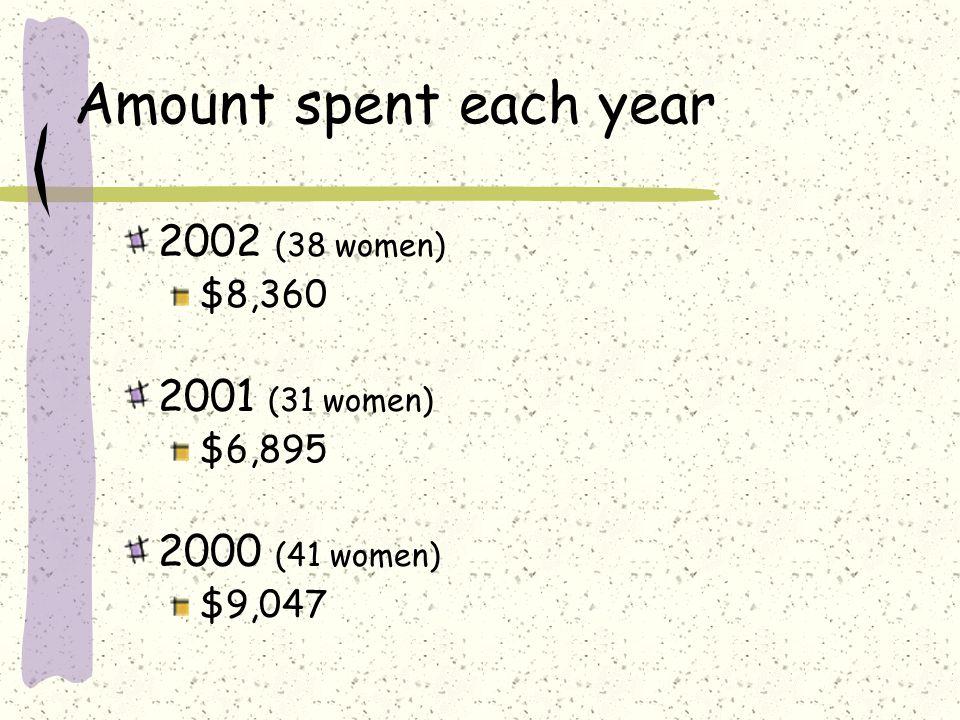 2002 (38 women) $8,360 2001 (31 women) $6,895 2000 (41 women) $9,047 Amount spent each year