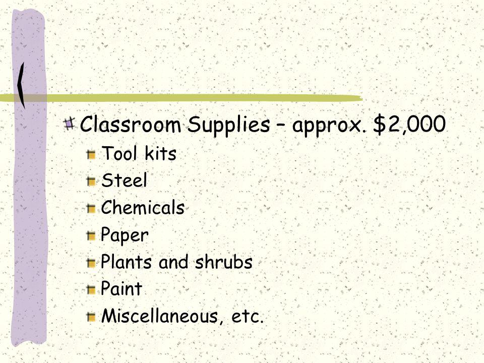 Classroom Supplies – approx.