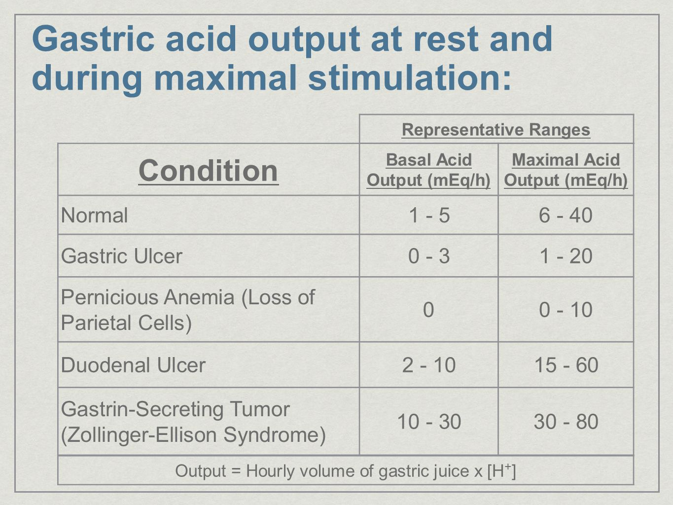 Gastric acid output at rest and during maximal stimulation: Condition Basal Acid Output (mEq/h) Maximal Acid Output (mEq/h) Normal1 - 56 - 40 Gastric Ulcer0 - 31 - 20 Pernicious Anemia (Loss of Parietal Cells) 00 - 10 Duodenal Ulcer2 - 1015 - 60 Gastrin-Secreting Tumor (Zollinger-Ellison Syndrome) 10 - 3030 - 80 Representative Ranges Output = Hourly volume of gastric juice x [H + ]