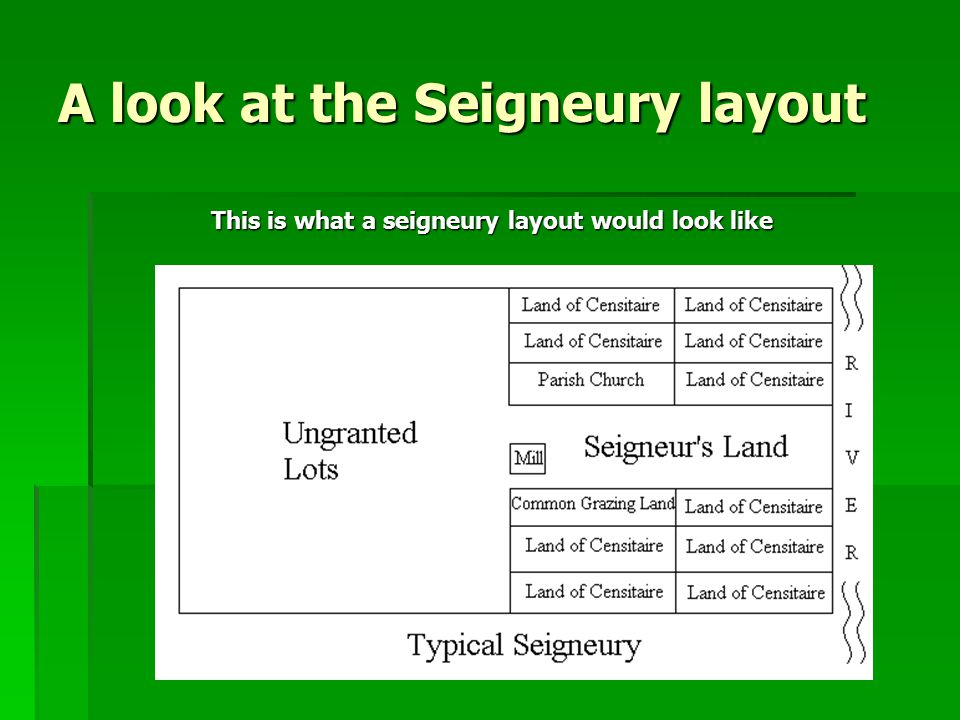 A look at the Seigneury layout This is what a seigneury layout would look like