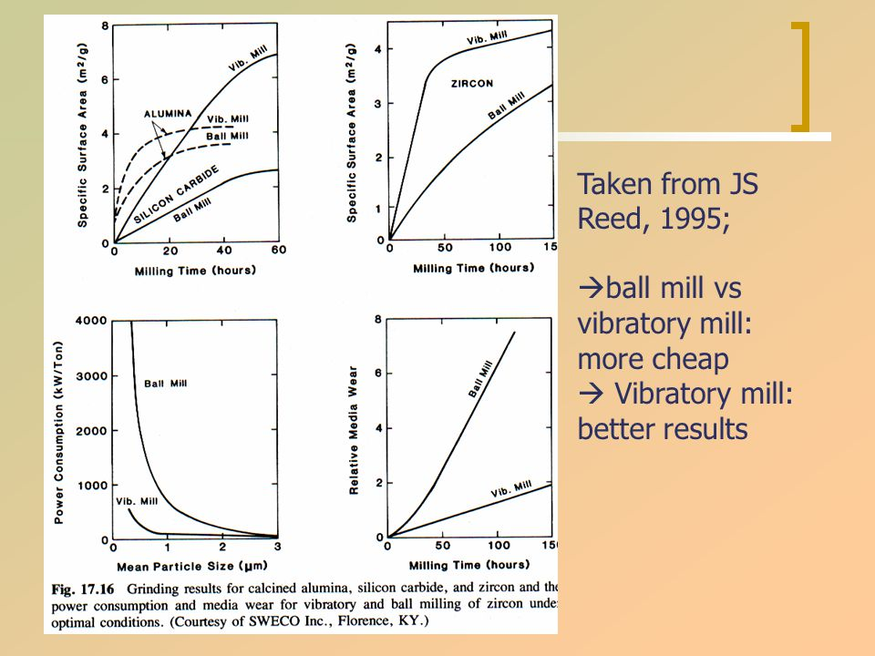 Taken from JS Reed, 1995;  ball mill vs vibratory mill: more cheap  Vibratory mill: better results