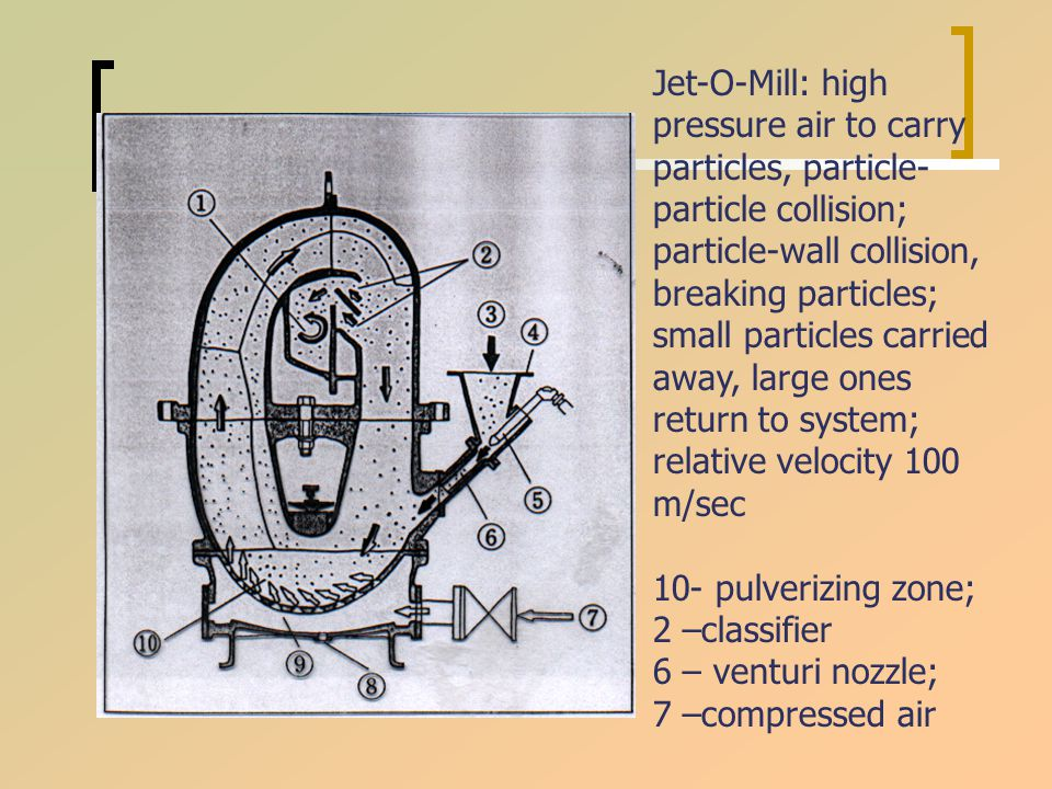 Jet-O-Mill: high pressure air to carry particles, particle- particle collision; particle-wall collision, breaking particles; small particles carried away, large ones return to system; relative velocity 100 m/sec 10- pulverizing zone; 2 –classifier 6 – venturi nozzle; 7 –compressed air
