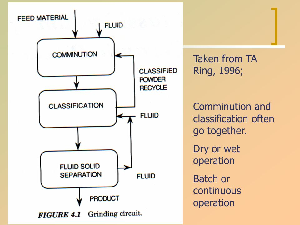 Taken from TA Ring, 1996; Comminution and classification often go together. Dry or wet operation Batch or continuous operation