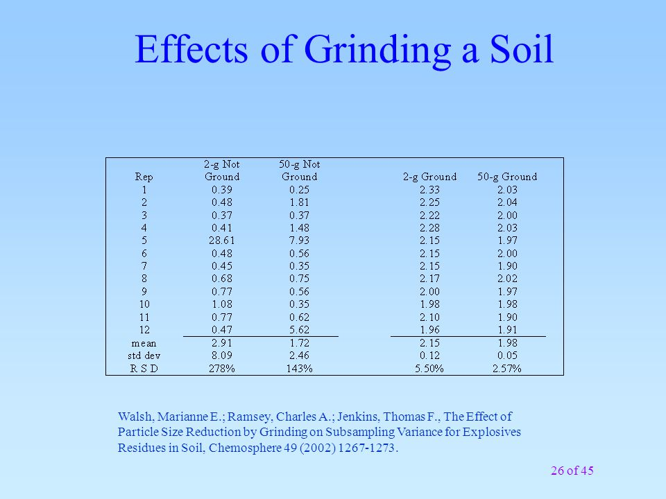 26 of 45 Effects of Grinding a Soil Walsh, Marianne E.; Ramsey, Charles A.; Jenkins, Thomas F., The Effect of Particle Size Reduction by Grinding on Subsampling Variance for Explosives Residues in Soil, Chemosphere 49 (2002) 1267-1273.