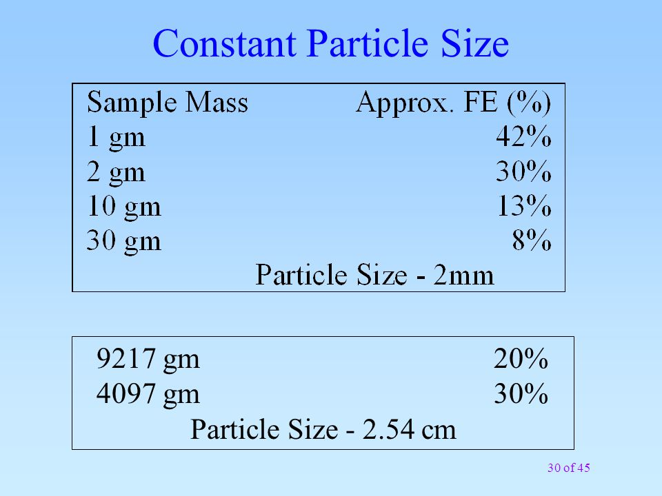 30 of 45 Constant Particle Size 9217 gm20% 4097 gm30% Particle Size - 2.54 cm