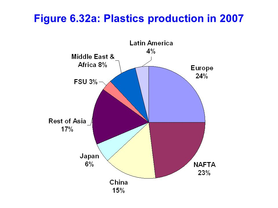 Figure 6.32a: Plastics production in 2007