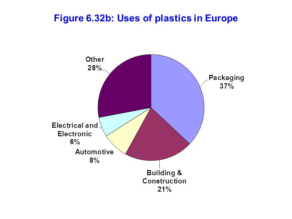 Figure 6.32b: Uses of plastics in Europe