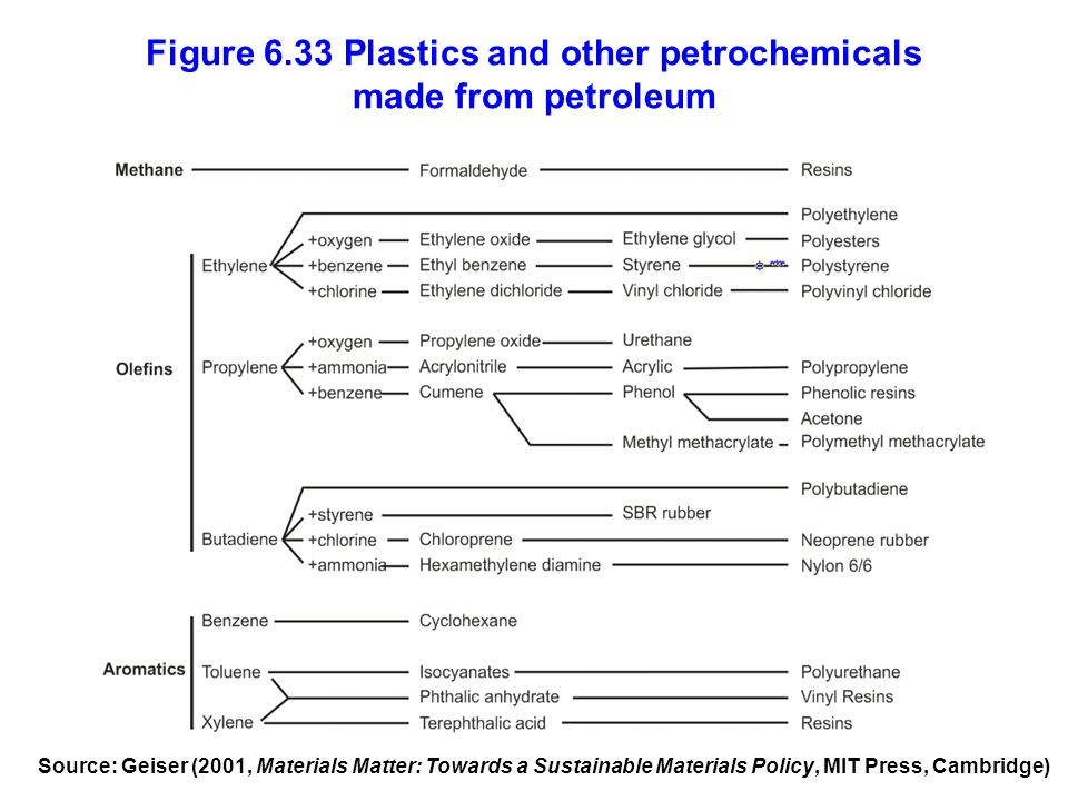 Figure 6.33 Plastics and other petrochemicals made from petroleum Source: Geiser (2001, Materials Matter: Towards a Sustainable Materials Policy, MIT Press, Cambridge)
