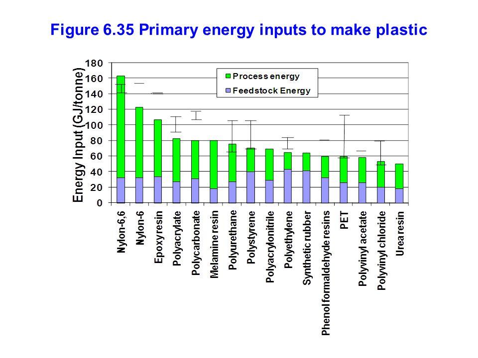 Figure 6.35 Primary energy inputs to make plastic