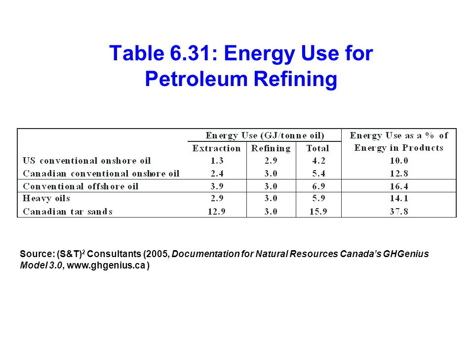 Table 6.31: Energy Use for Petroleum Refining Source: (S&T) 2 Consultants (2005, Documentation for Natural Resources Canada's GHGenius Model 3.0, www.ghgenius.ca )