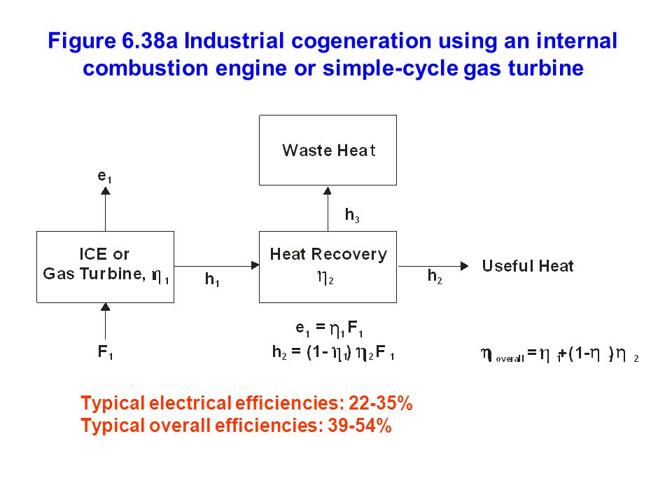 Figure 6.38a Industrial cogeneration using an internal combustion engine or simple-cycle gas turbine Typical electrical efficiencies: 22-35% Typical overall efficiencies: 39-54%