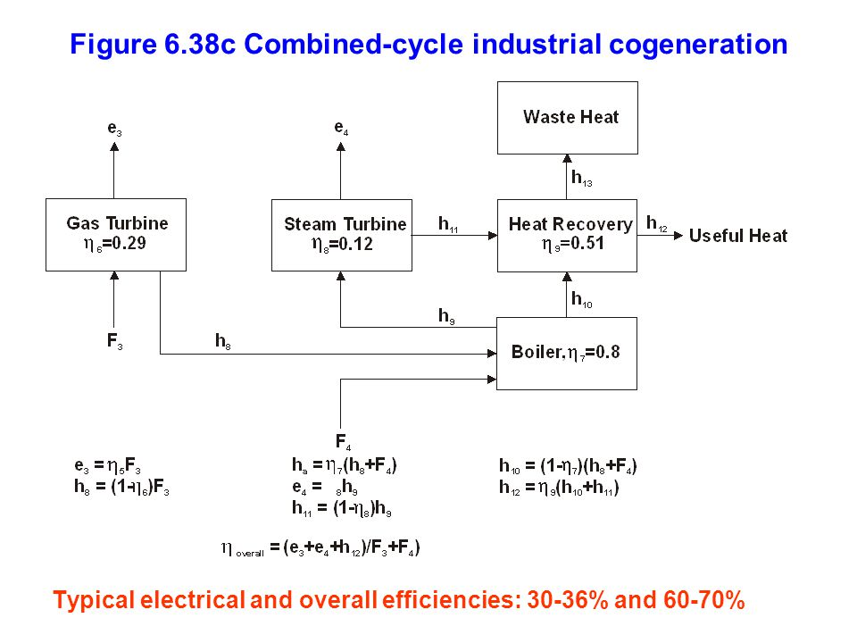 Figure 6.38c Combined-cycle industrial cogeneration Typical electrical and overall efficiencies: 30-36% and 60-70%