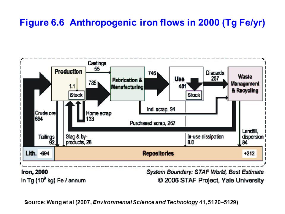 Figure 6.6 Anthropogenic iron flows in 2000 (Tg Fe/yr) Source: Wang et al (2007, Environmental Science and Technology 41, 5120–5129)
