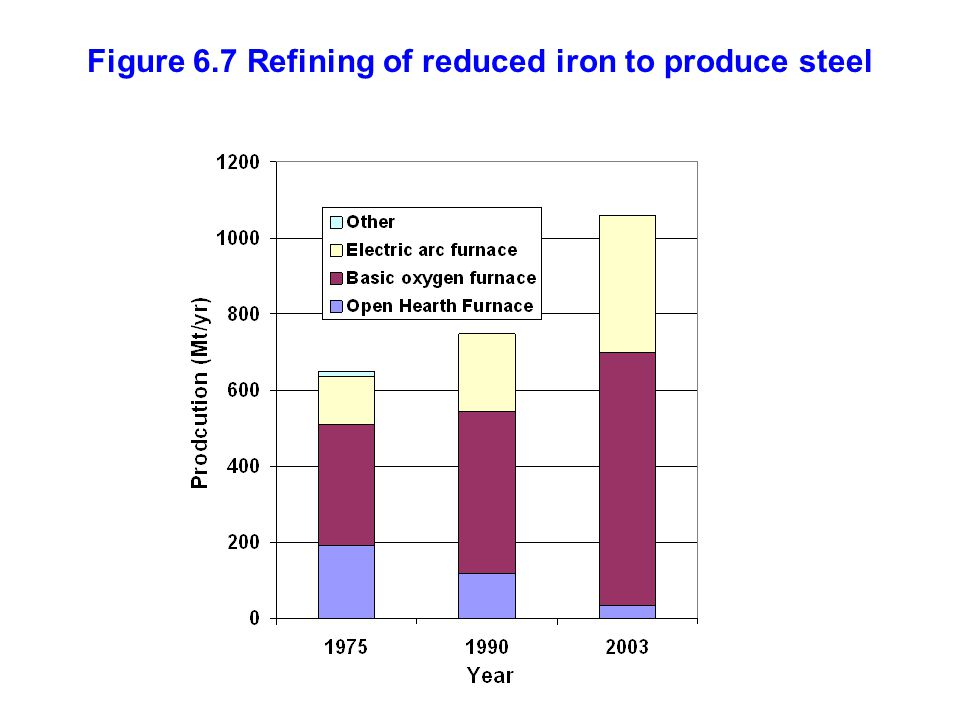 Figure 6.7 Refining of reduced iron to produce steel