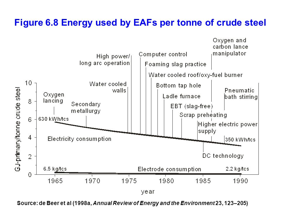 Figure 6.8 Energy used by EAFs per tonne of crude steel Source: de Beer et al (1998a, Annual Review of Energy and the Environment 23, 123–205)