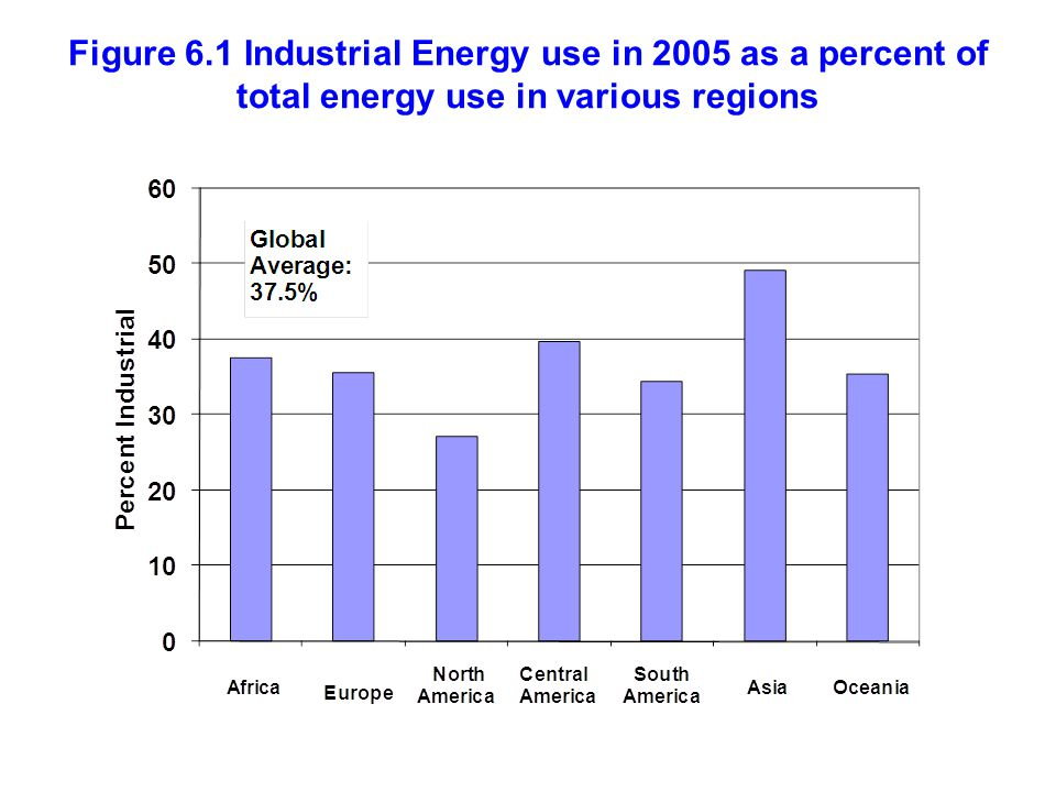 Figure 6.1 Industrial Energy use in 2005 as a percent of total energy use in various regions