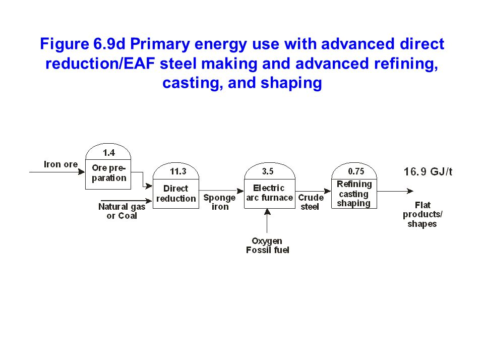 Figure 6.9d Primary energy use with advanced direct reduction/EAF steel making and advanced refining, casting, and shaping